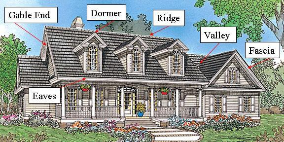 Roofing 101 Help Understanding Roofing Terms Definitions
